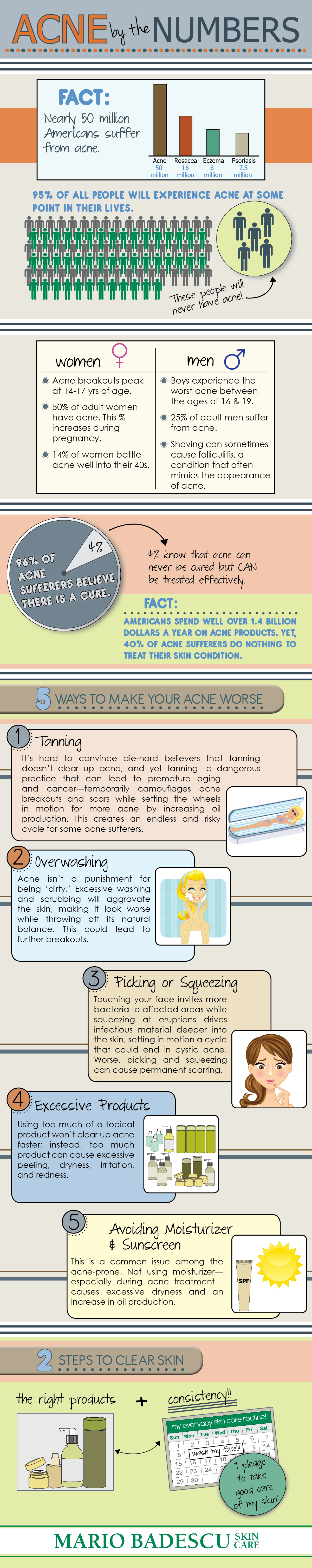 Acne By The Numbers - an acne statistics infographic