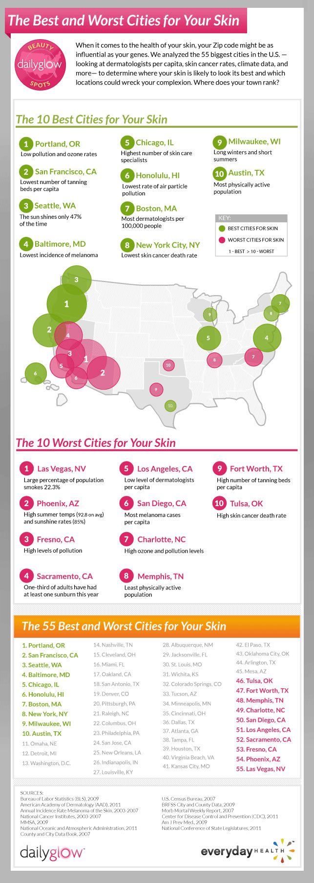 Best and Worst US Cities for your Skin