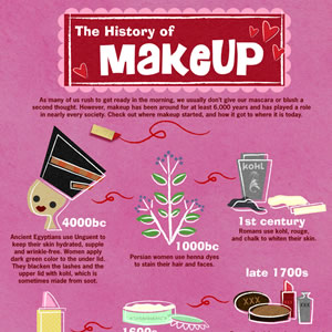 History of Makeup Infographic