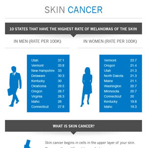 Skin Cancer History Infographic